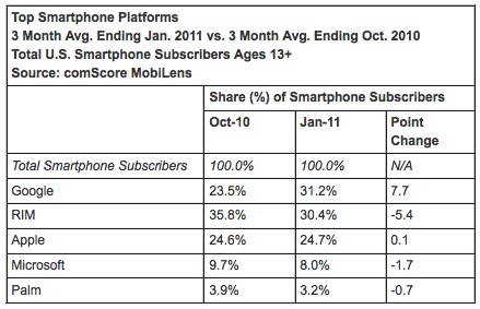 from comScore